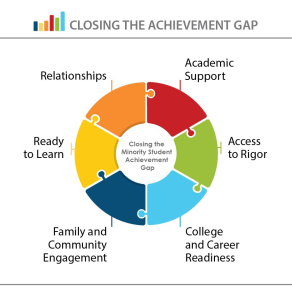 achievement gap blog post pi 2